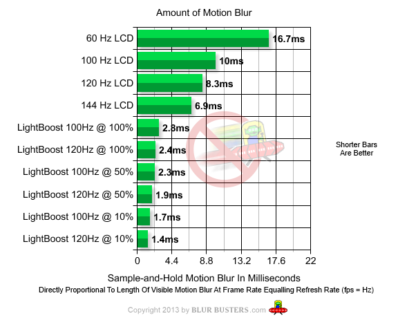 Blur Busters Forums • View topic - Best 240 Hz Monitor (2018)?
