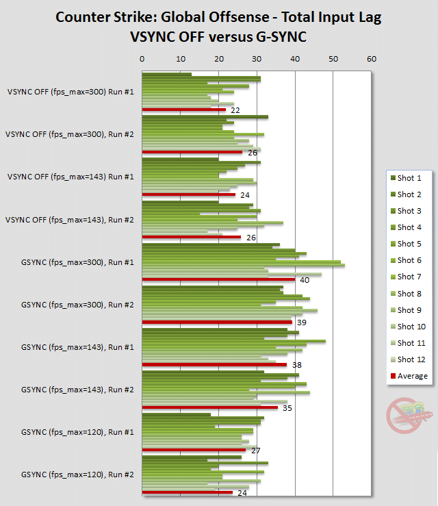 G-Sync and 144fps - Will I experience input lag? : nvidia