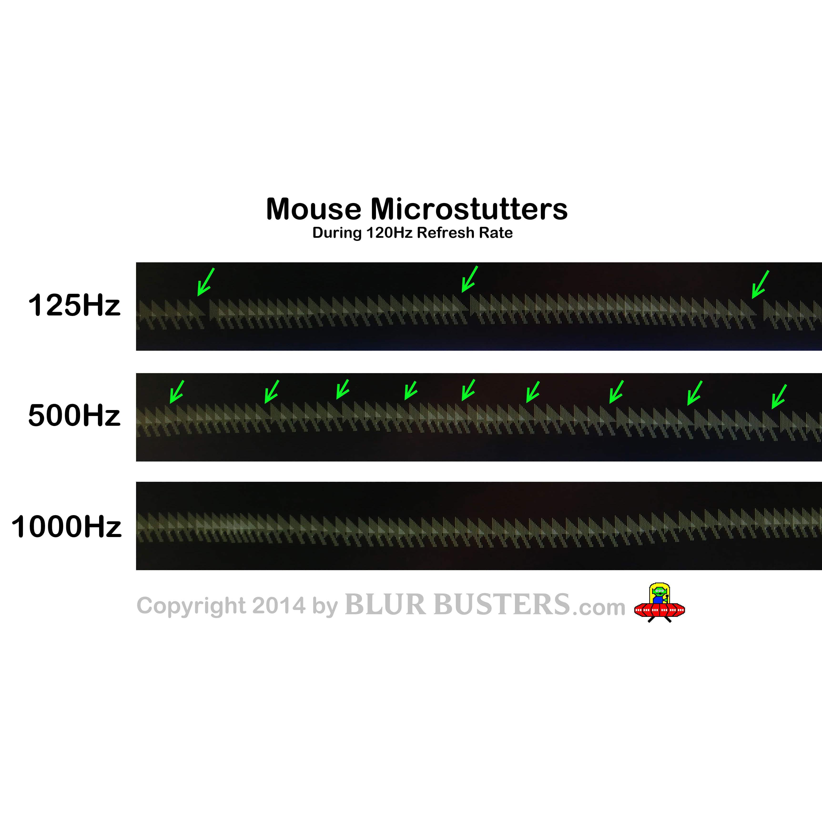 PHOTOS: Mouse 125Hz vs 500Hz vs 1000Hz | Blur Busters