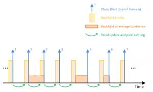 Combining strobing (ULMB/LightBoost) with variable refresh (GSYNC/FreeSync)