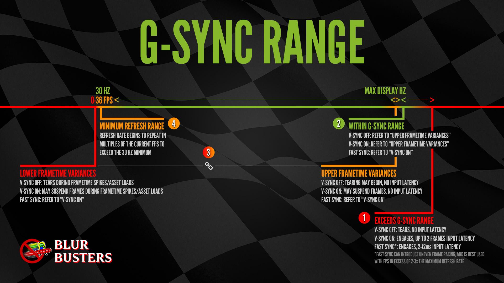 G-Sync 101: Range Chart