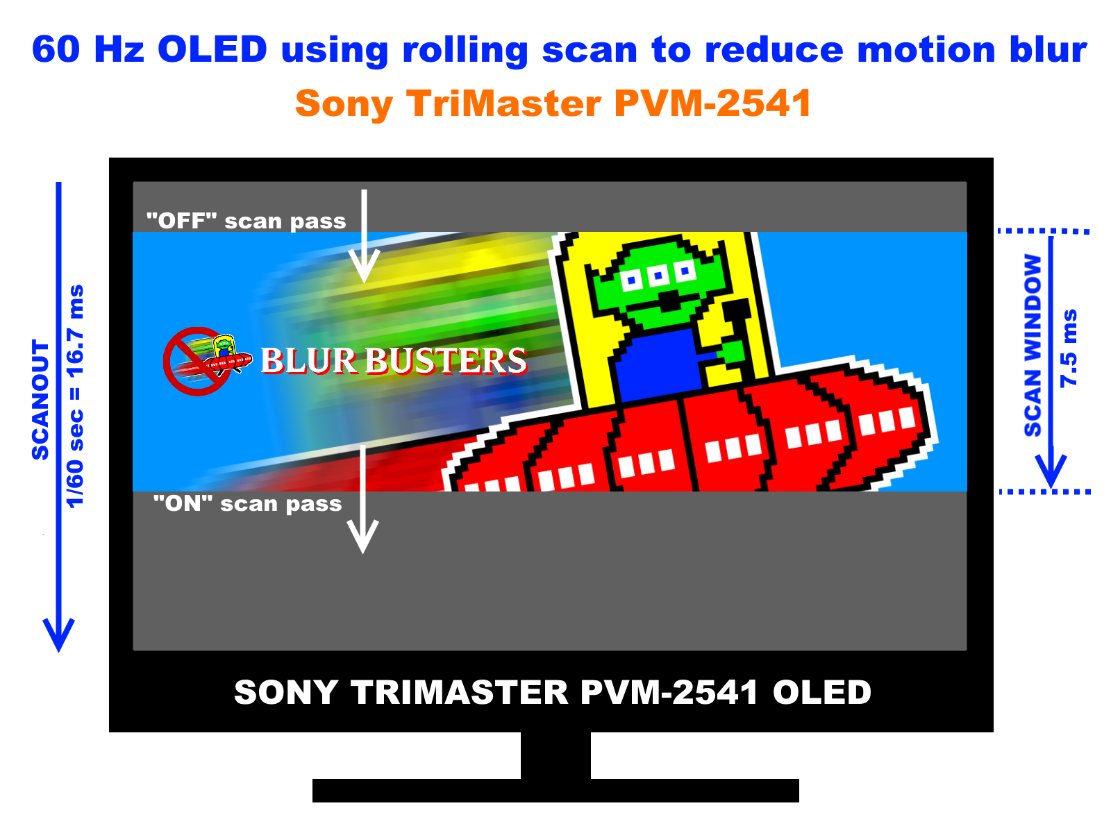 Why Do Some OLEDs Have Motion Blur? | Blur Busters