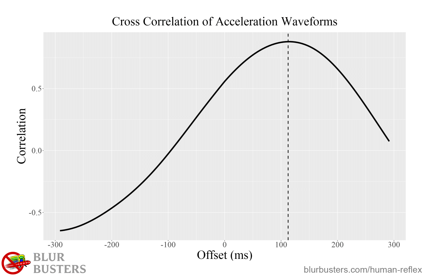 Blur Buster's Input Lag and the Limits of Human Reflex: Cross Correlation of Acceleration Waveform