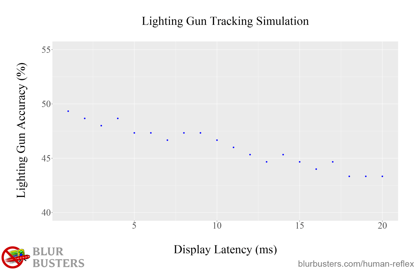Blur Buster's Input Lag and the Limits of Human Reflex: Light Gun Tracking Simulation