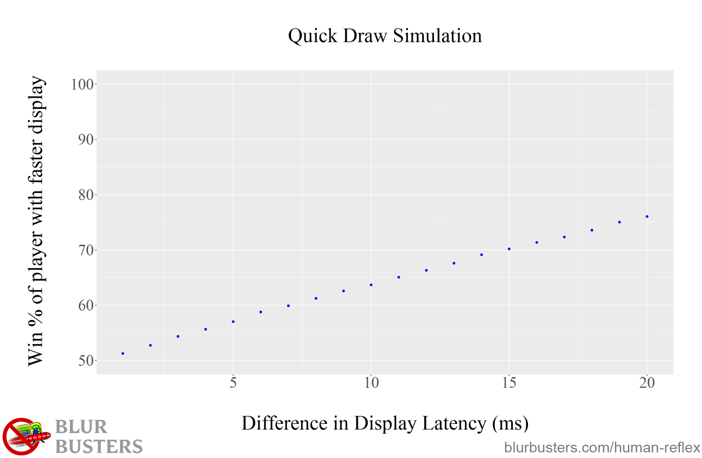 Blur Buster's Input Lag and the Limits of Human Reflex: Quick Draw Simluation