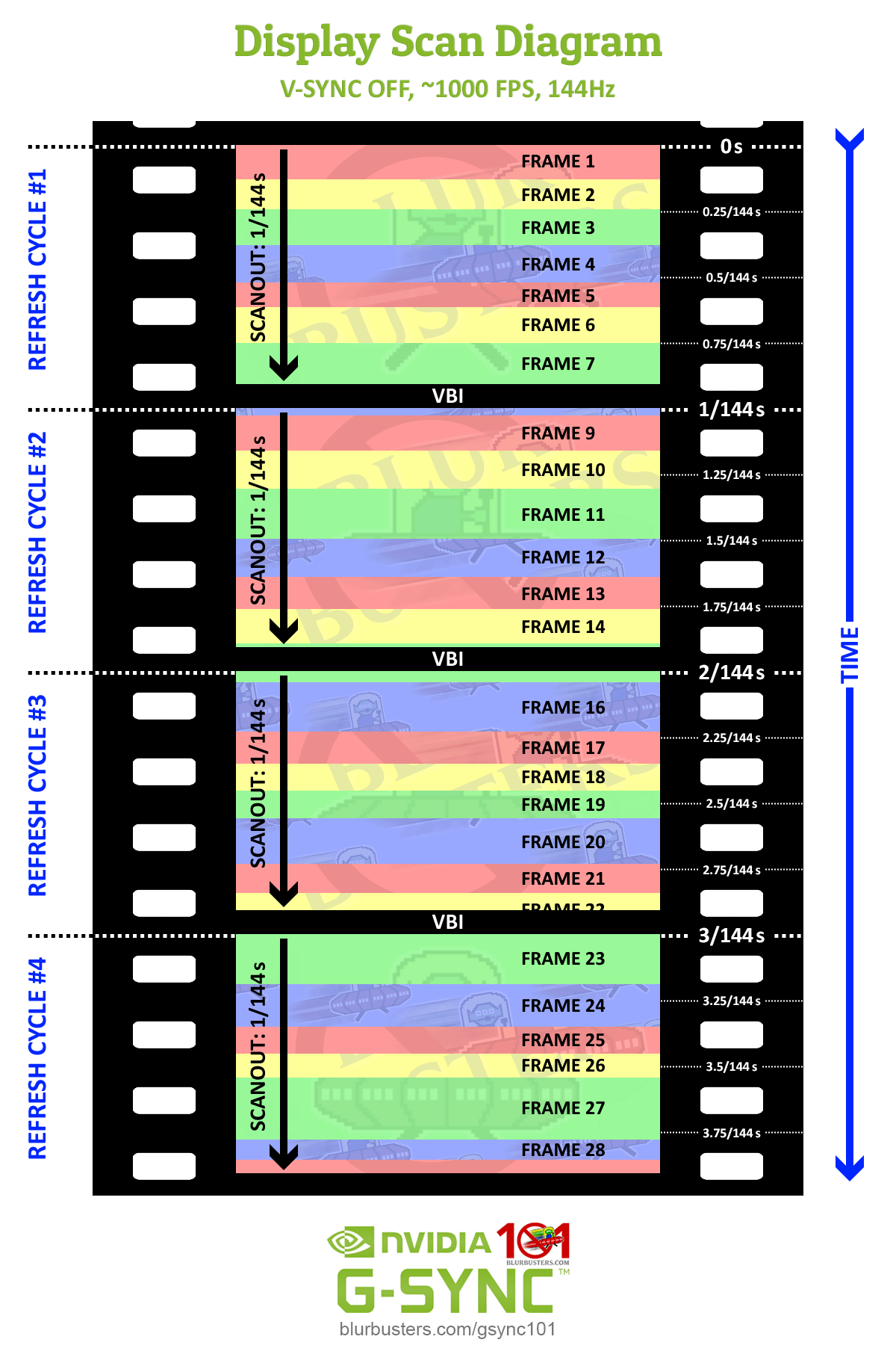 An example of multiple frames per scanout