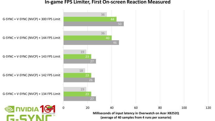 Blur Buster's G-SYNC 101: Input Latency & Optimal Settings