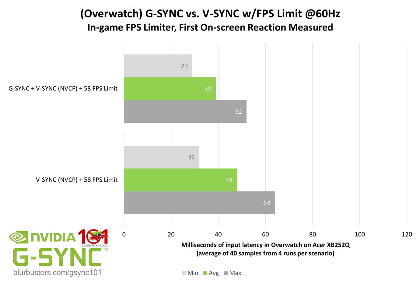 G-SYNC 101: G-SYNC vs  V-SYNC w/FPS Limit | Blur Busters