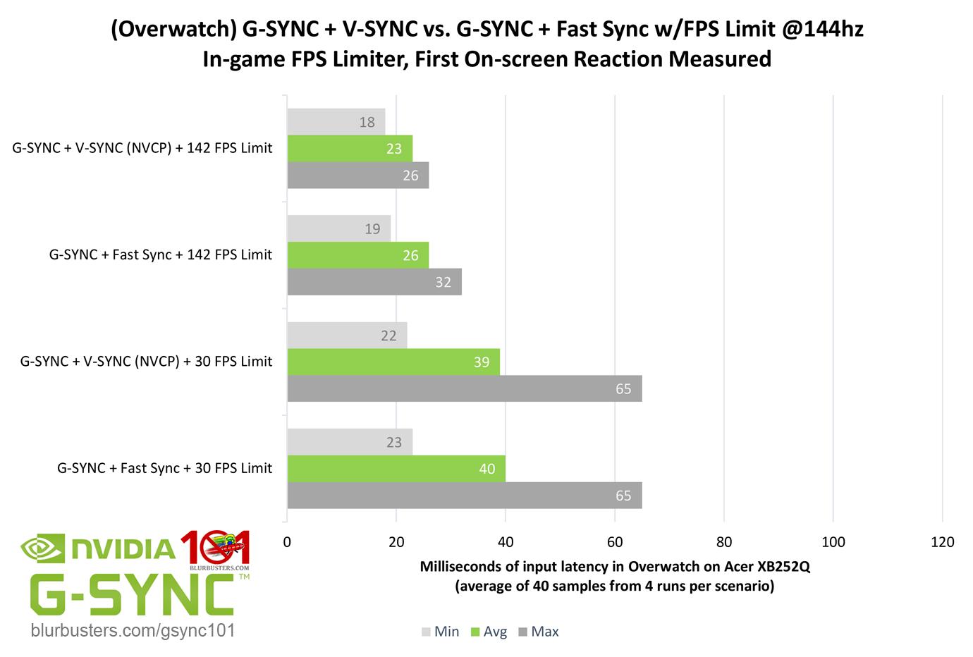 G-SYNC 101: G-SYNC vs  Fast Sync | Blur Busters