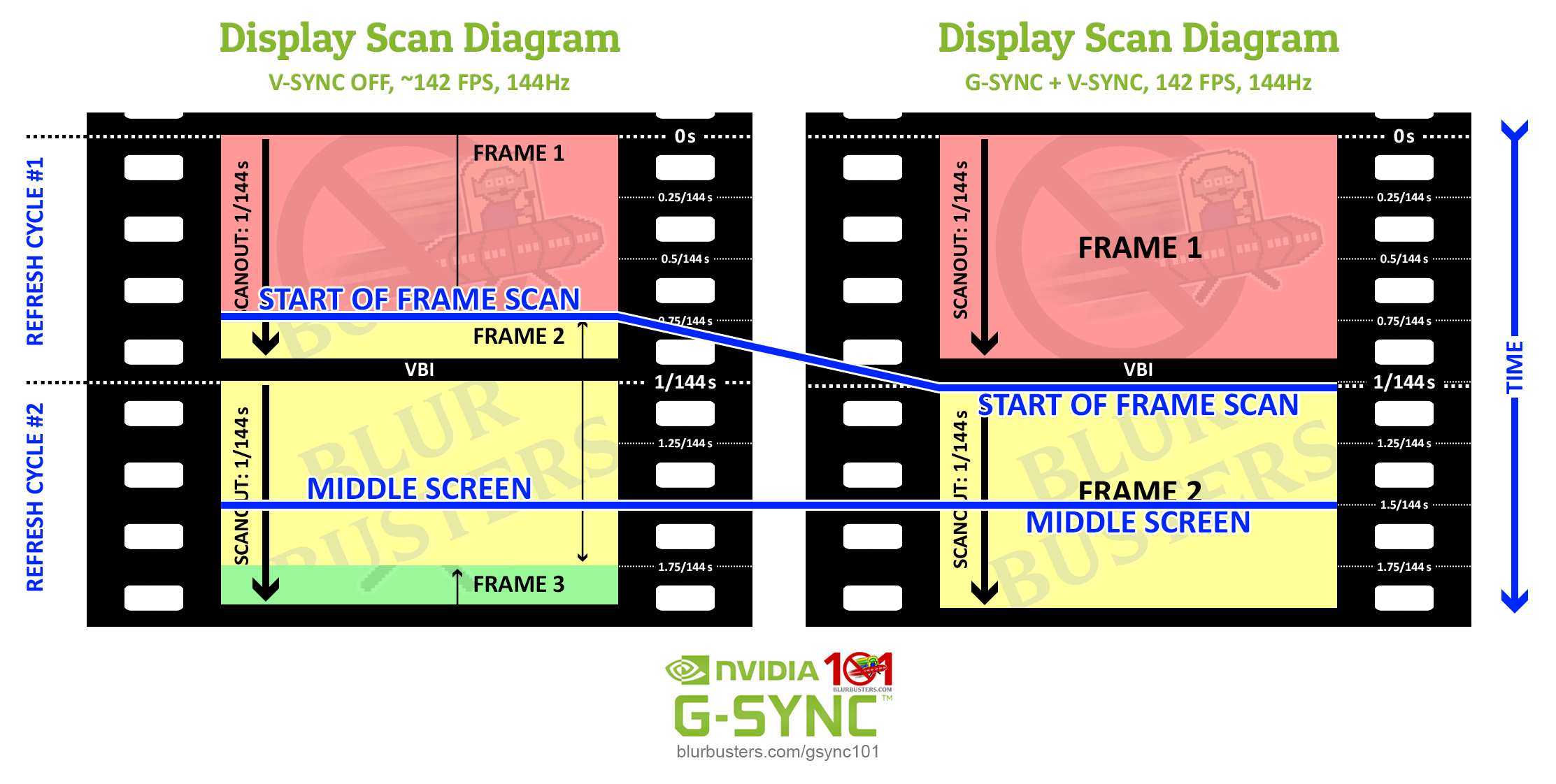 Blur Buster's G-SYNC 101: Middle Screen vs. First On-screen Reaction Diagram
