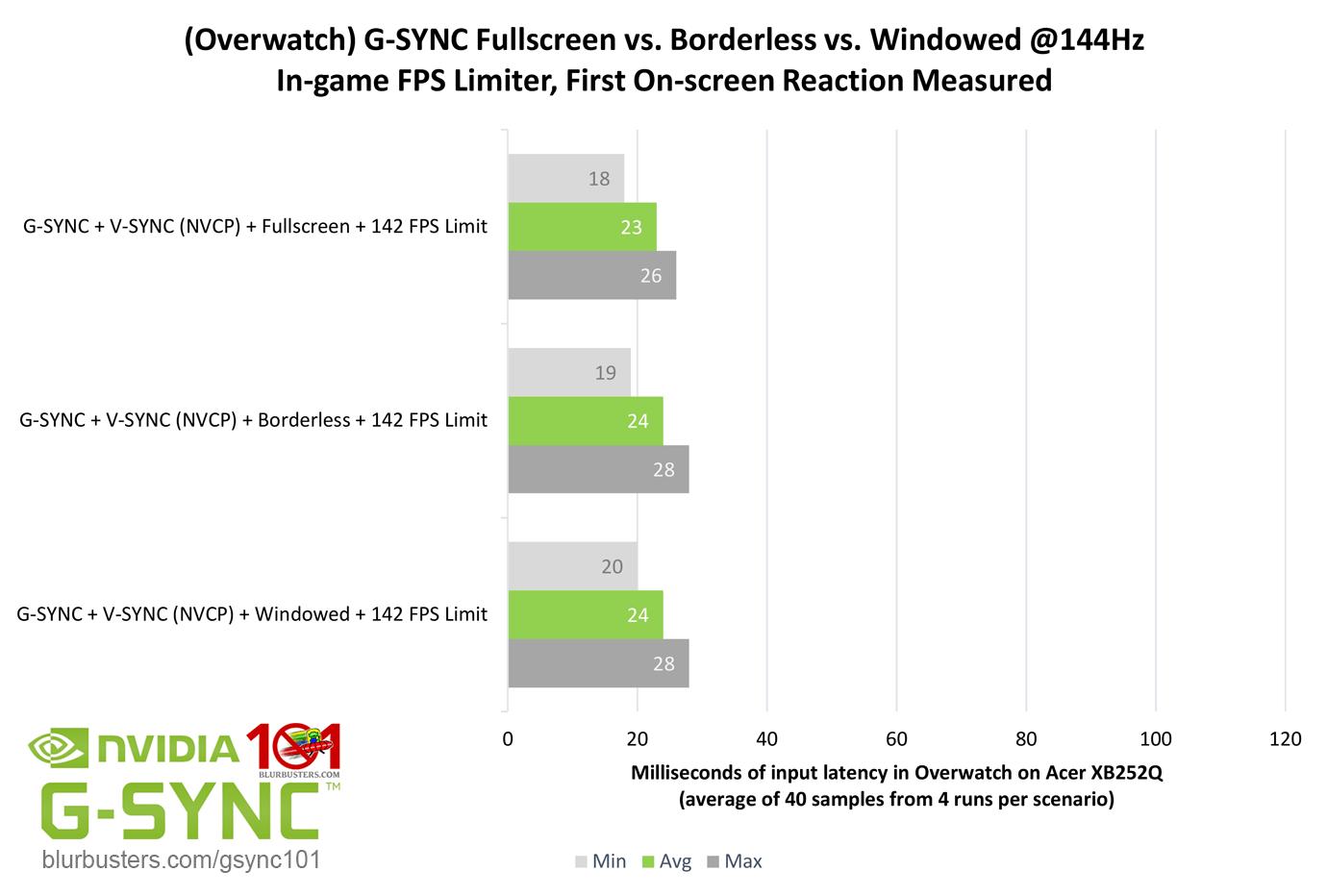 G-SYNC 101: G-SYNC Fullscreen vs  Borderless/Windowed | Blur