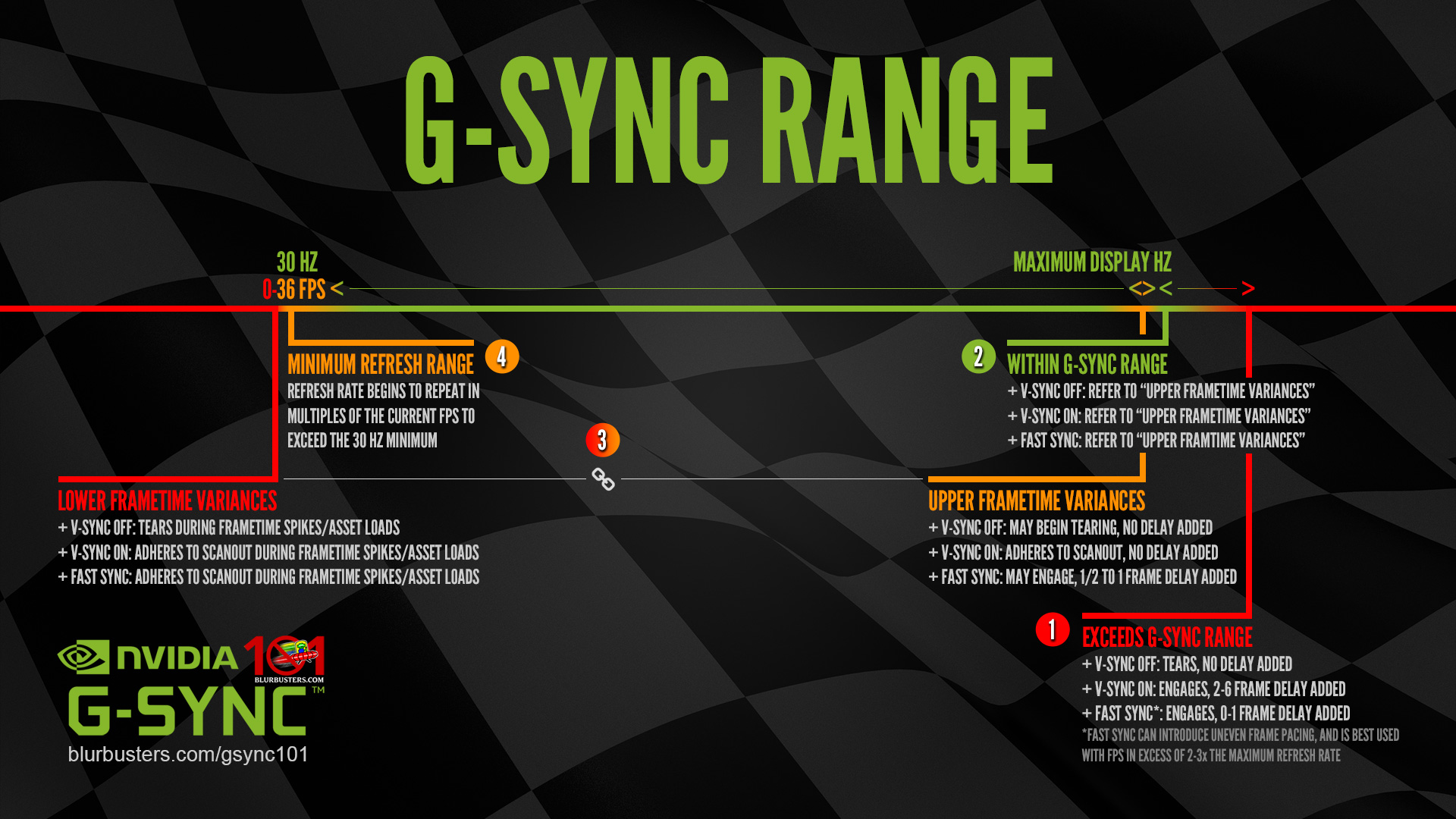 will g sync give me input lag