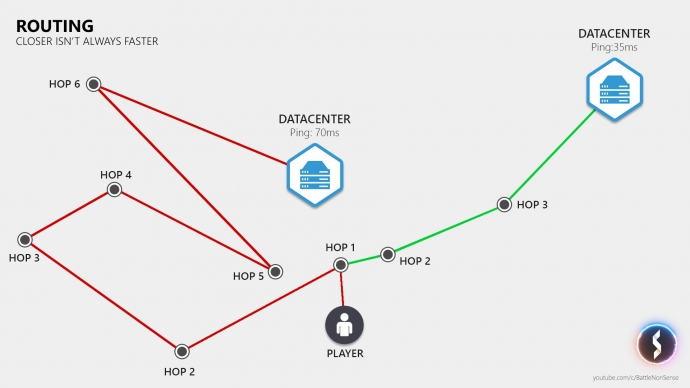 The Basics of Network Lag – with Battle(non)sense: Routing Diagram