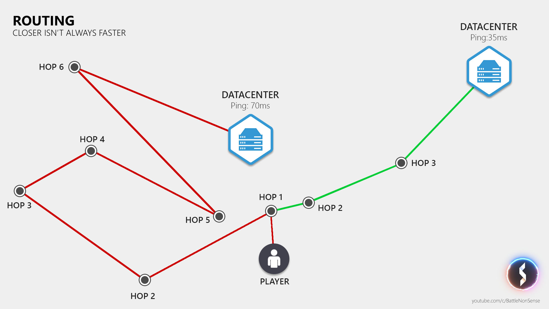 The Basics Of Network Lag With Battlenonsense Blur Busters Ethernet Wiring Length Limitations Diagram Routing
