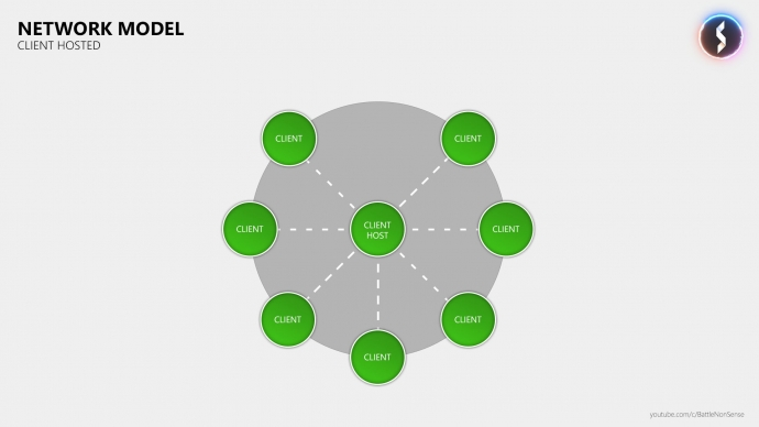 The Basics of Network Lag – with Battle(non)sense: Client Hosted Server Diagram