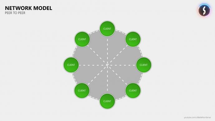 The Basics of Network Lag – with Battle(non)sense: Peer-to-Peer Server Diagram