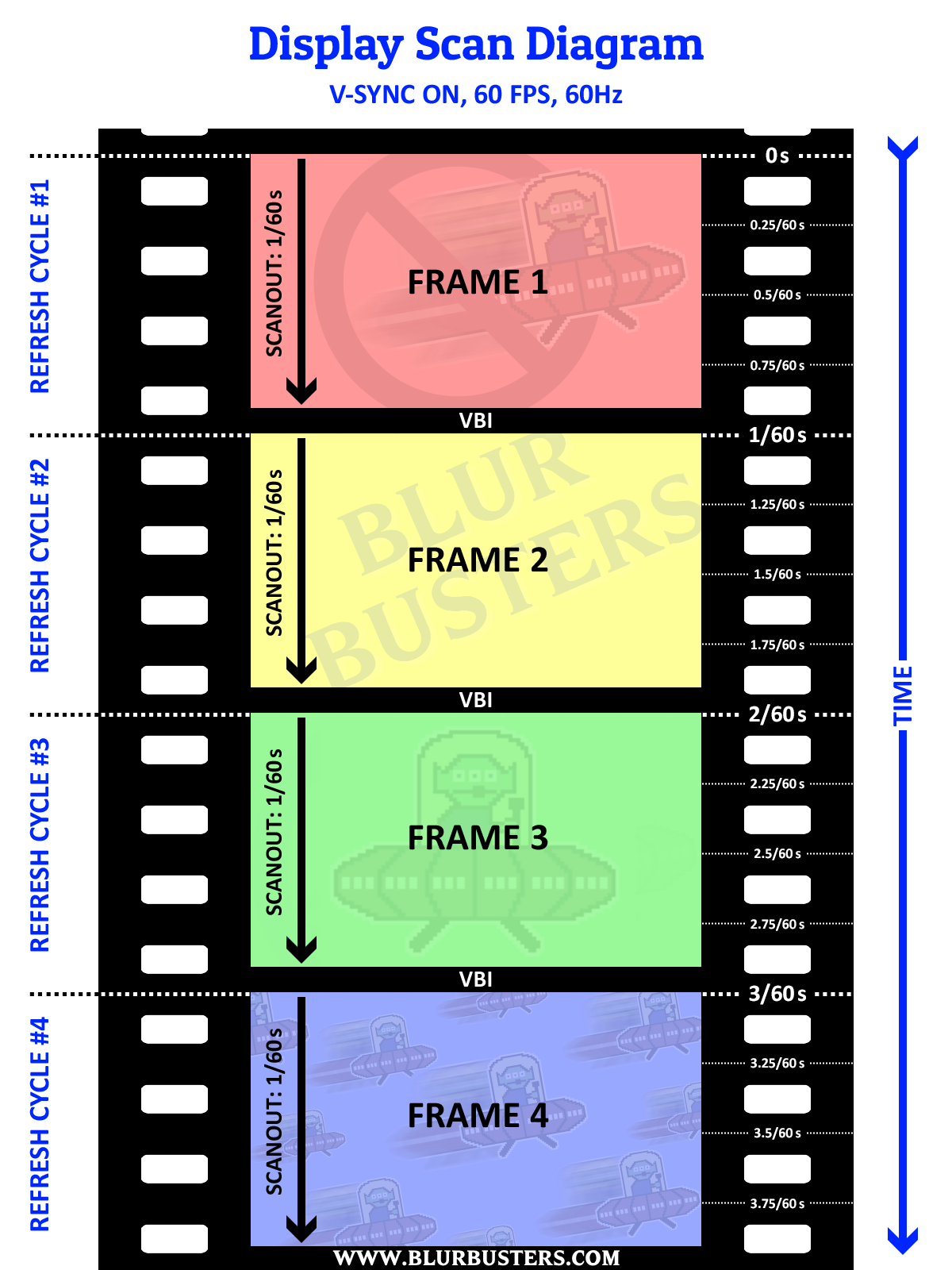 Understanding Display Scan-Out Lag With High Speed Video   Blur Busters