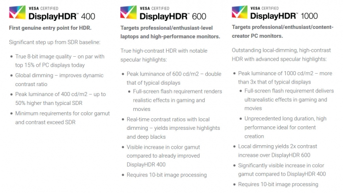 VESA DisplayHDR Specification Tiers