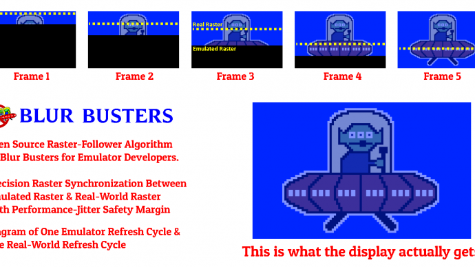 Blur Busters Lagless VSYNC ON Algorithm For Emulators: True