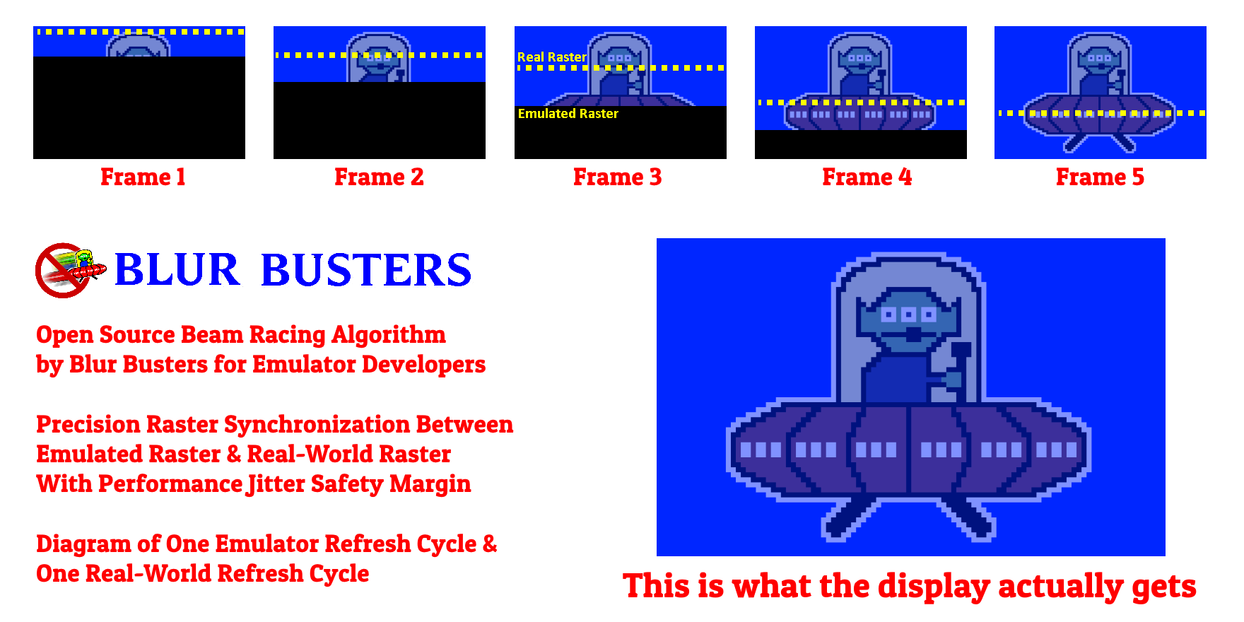 Blur Busters Lagless VSYNC ON Algorithm For Emulators: True
