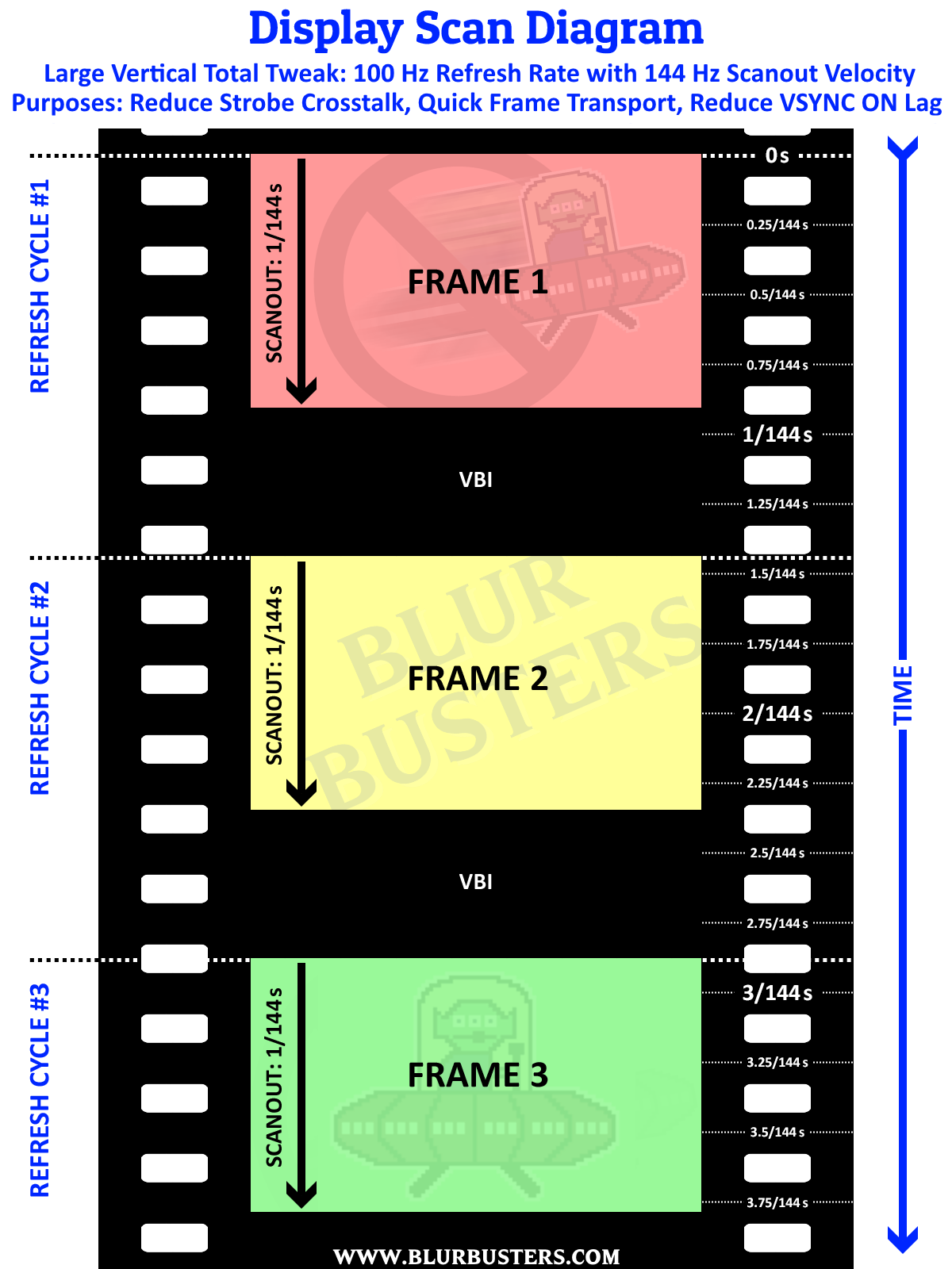 Strobe Crosstalk: Blur Reduction Double-Images | Blur Busters