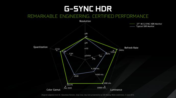 4K 144Hz G-SYNC HDR Gaming Monitors Finally Arriving Soon