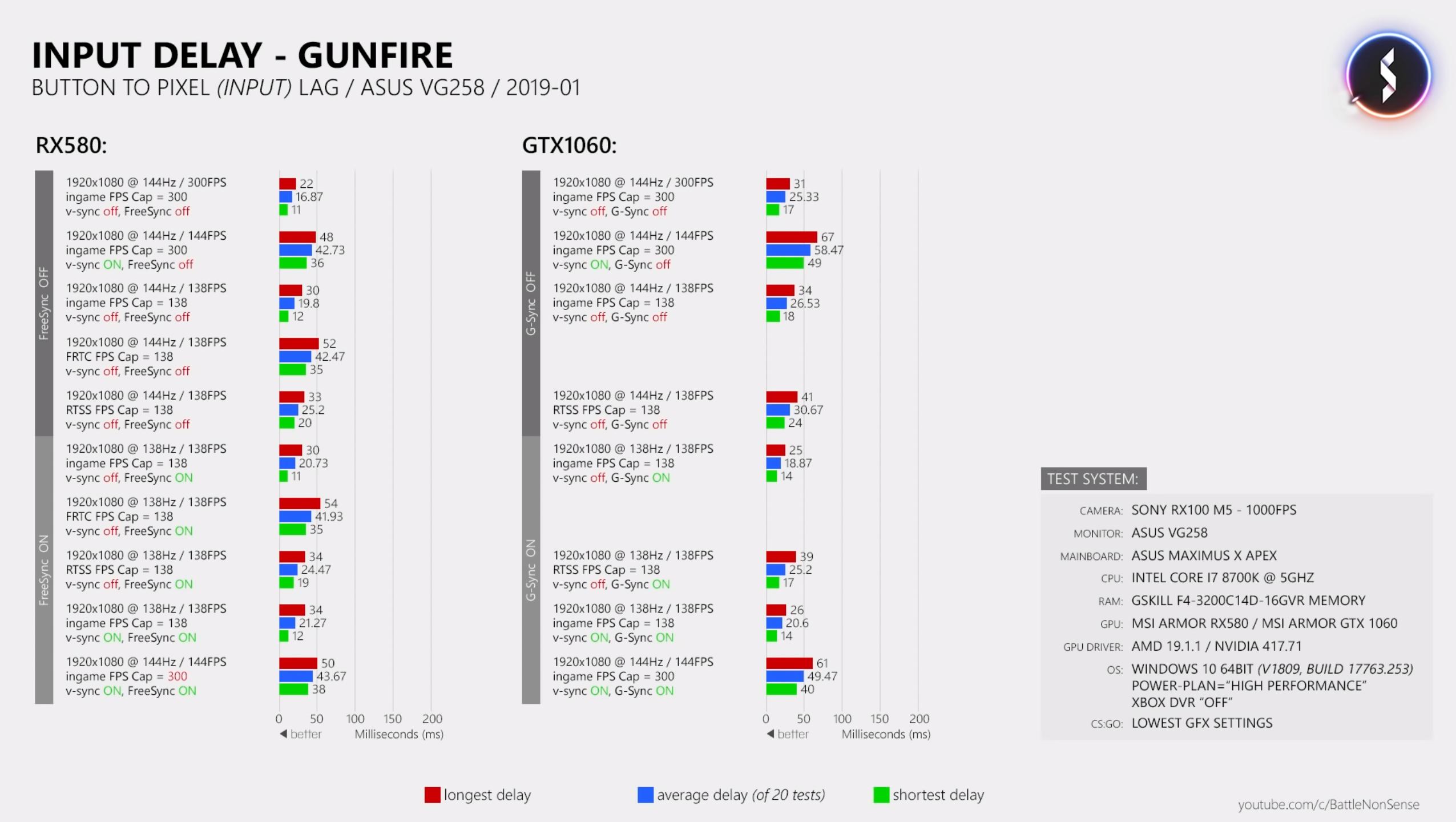 Interesting Unexpected NVIDIA FreeSync vs G-SYNC Results