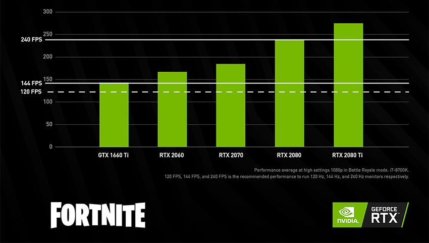 NVIDIA Study Reveals 240Hz Gives You Edge in Battle Royale | Blur