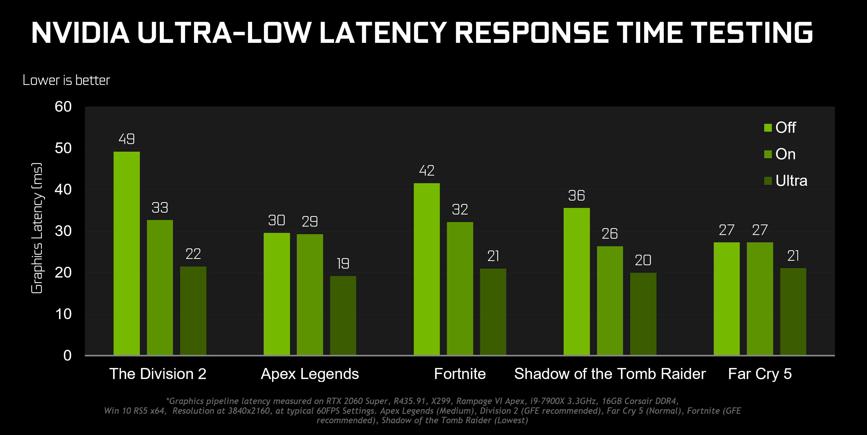 New NVIDIA Graphics Driver Cuts Input Latency | Blur Busters